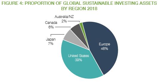 地域2018年までのグローバルな持続可能な投資資産の割合