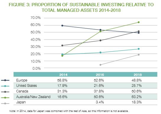 2014年から2018年までの総管理資産に対する持続可能な投資の割合