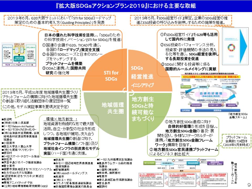 「拡大版SDGsアクションプラン2019」における主要な取組