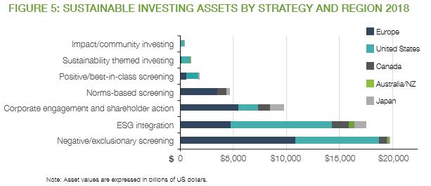 戦略および地域2018年ごとの持続可能な投資資産